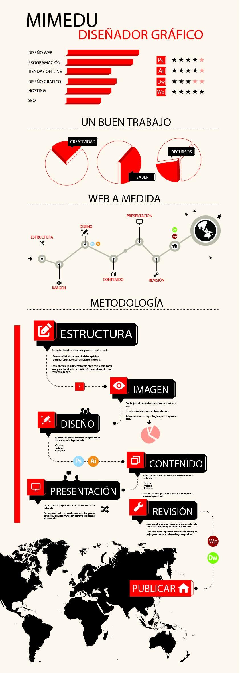 Infografía Diseñador Web - Mimedu
