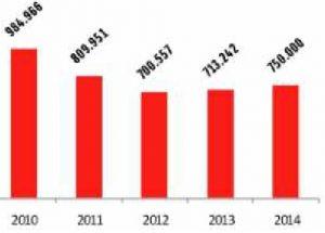 Cohes vendidos entre el 2010-2014