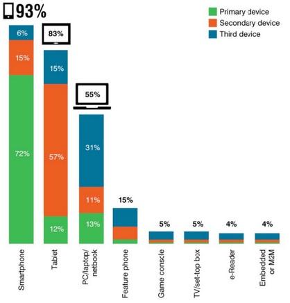 Estudio del uso de Smartphones
