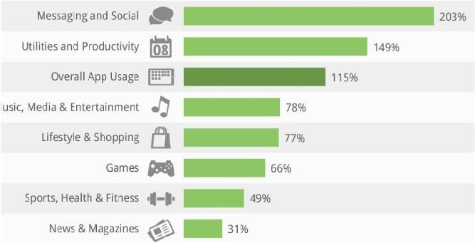 Porcentaje de descargas de aplicaciones por plataforma