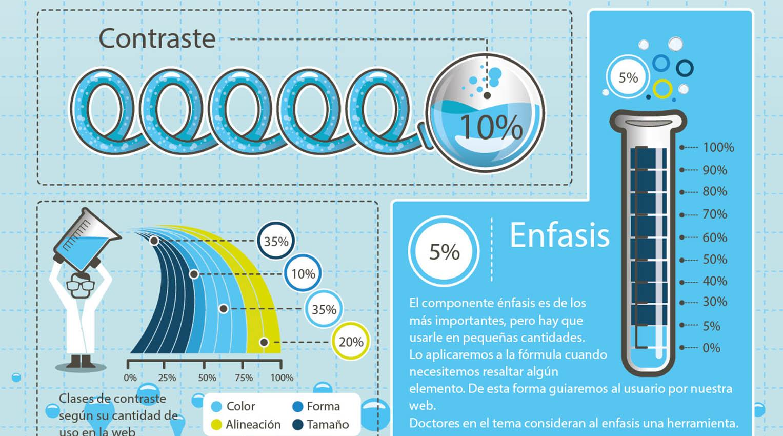 Infografía conceptos del diseño web – Mimedu