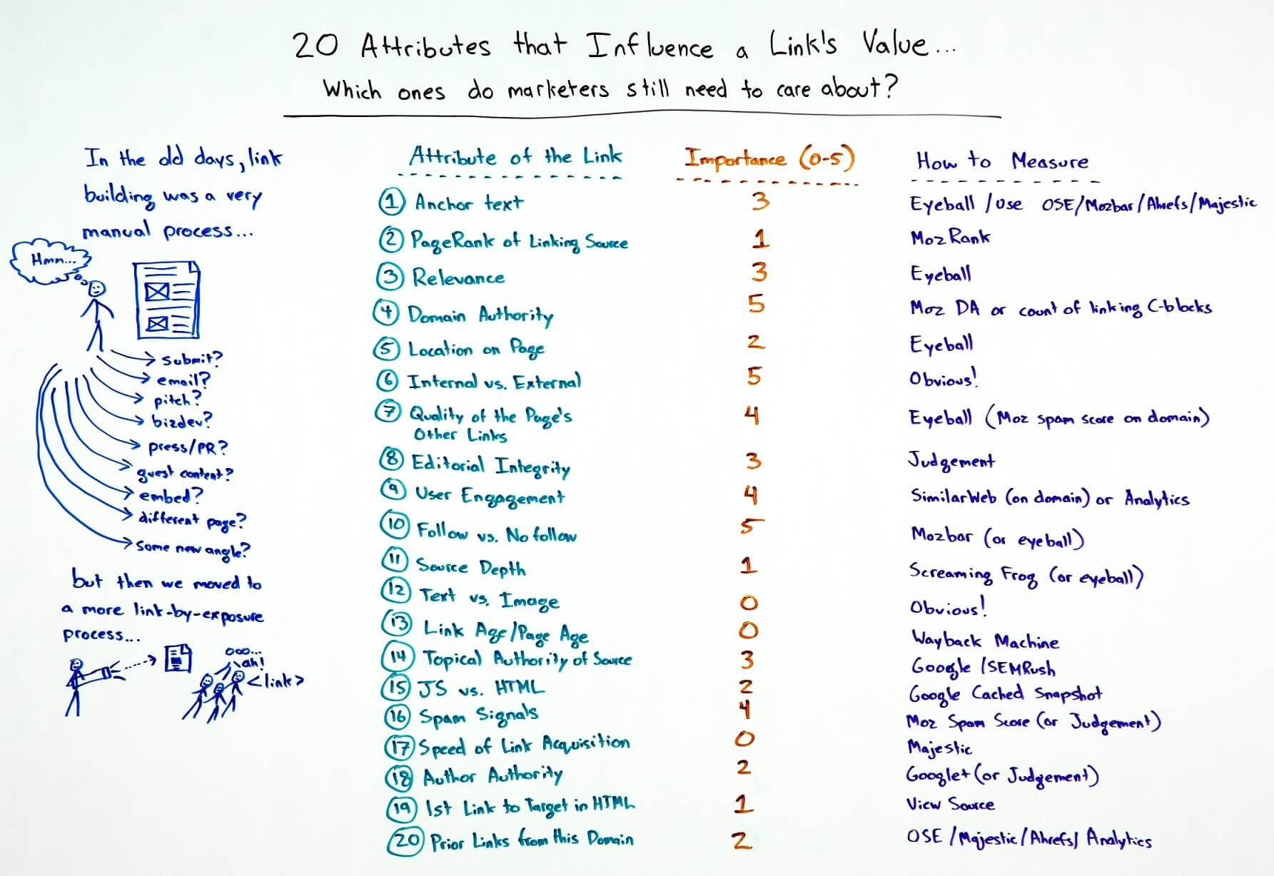 20 Atributos que influyen en el valor de los Links